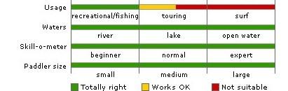 Sectional_kayak_usage_table