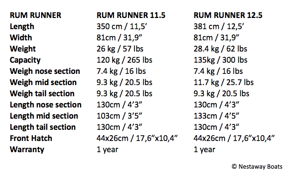 point-65-rum-runner-specifications